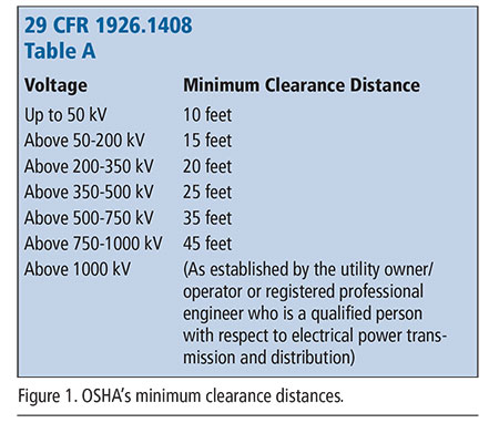 Osha S Requirements Regarding Working Near Overhead Lines With Cranes And Other High Reaching Equipment Are Straightforward For 50 Kv Or Less