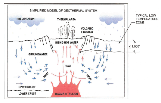 schematic model of a typical geothermal system