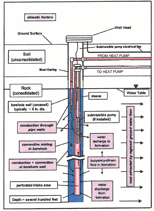 Geothermal System Design Water Well Journal